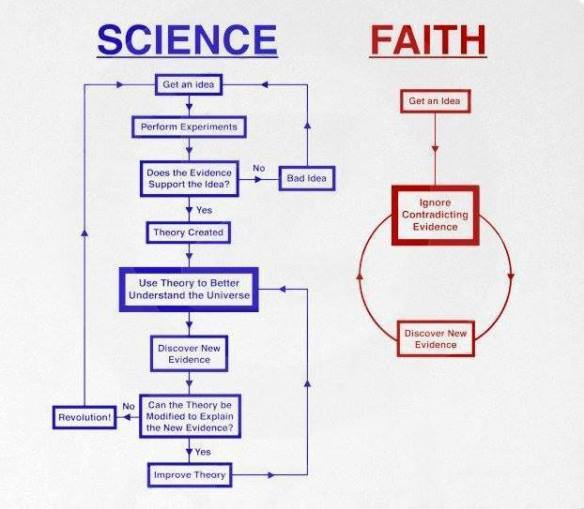 scienceandfaith